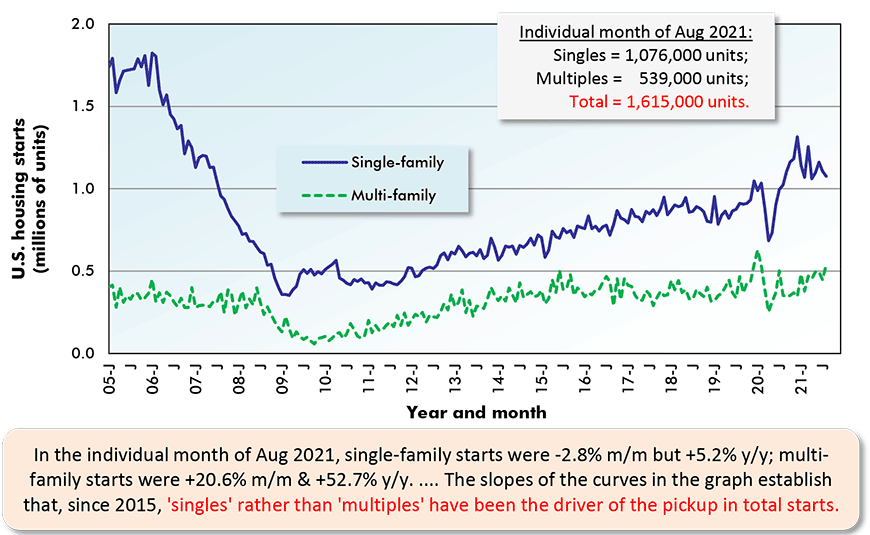 In the individual month of Aug 2021, single-family starts were -2.8% m/m but +5.2% y/y; multi-family starts were +20.6% m/m & +52.7% y/y. The slopes of the curves in the graph establish  that, since 2015, 'singles' rather than 'multiples' have been the driver of the pickup in total starts.