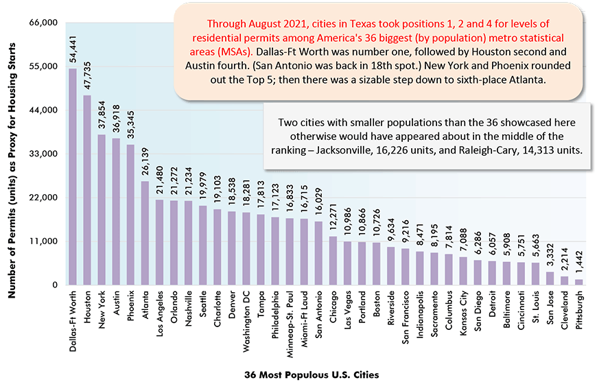 Through August 2021, cities in Texas took positions 1, 2 and 4 for levels of residential permits among America's 36 biggest (by population) metro statistical areas (MSAs). Dallas-Ft Worth was number one, followed by Houston second and Austin fourth. (San Antonio was back in 18th spot.) New York and Phoenix rounded out the Top 5; then there was a sizable step down to sixth-place Atlanta.