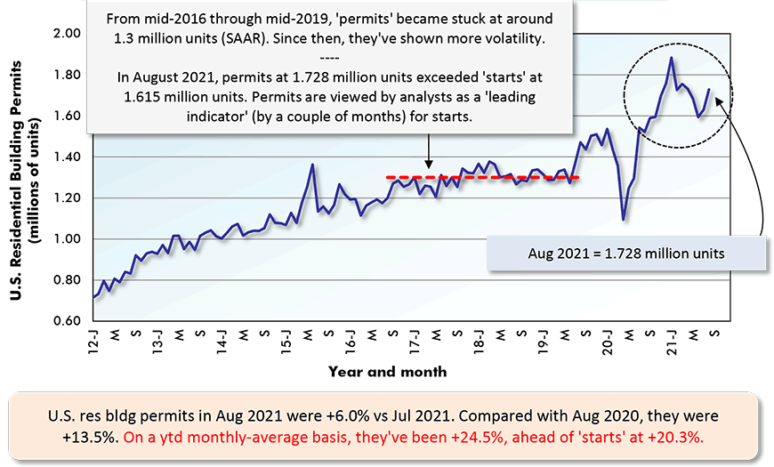 U.S. res bldg permits in Aug 2021 were +6.0% vs Jul 2021. Compared with Aug 2020, they were +13.5%. On a ytd monthly-average basis, they've been +24.5%, ahead of 'starts' at +20.3%.
