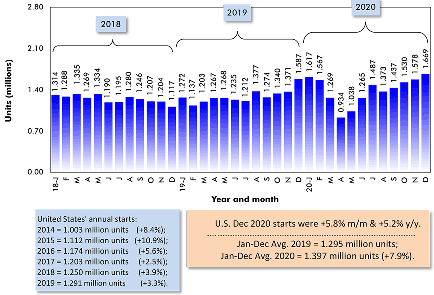 U.S. Dec. 2020 starts were +5.8% m/m & +5.2% y/y.