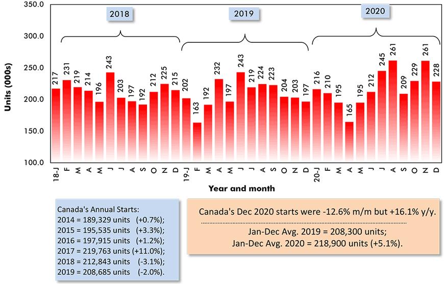 Canada's Dec. 2020 starts were -12.6% m/m but +16.1% y/y.