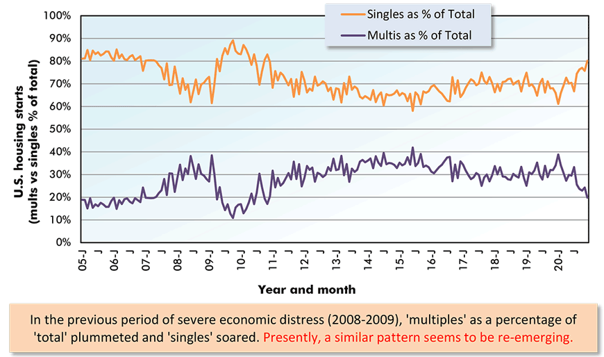 In the previous period of severe economic distress (2008-2009), 'multiples' as a percentage of 'total' plummeted and 'singles' soared. Presently, a similar pattern seems to be re-emerging.