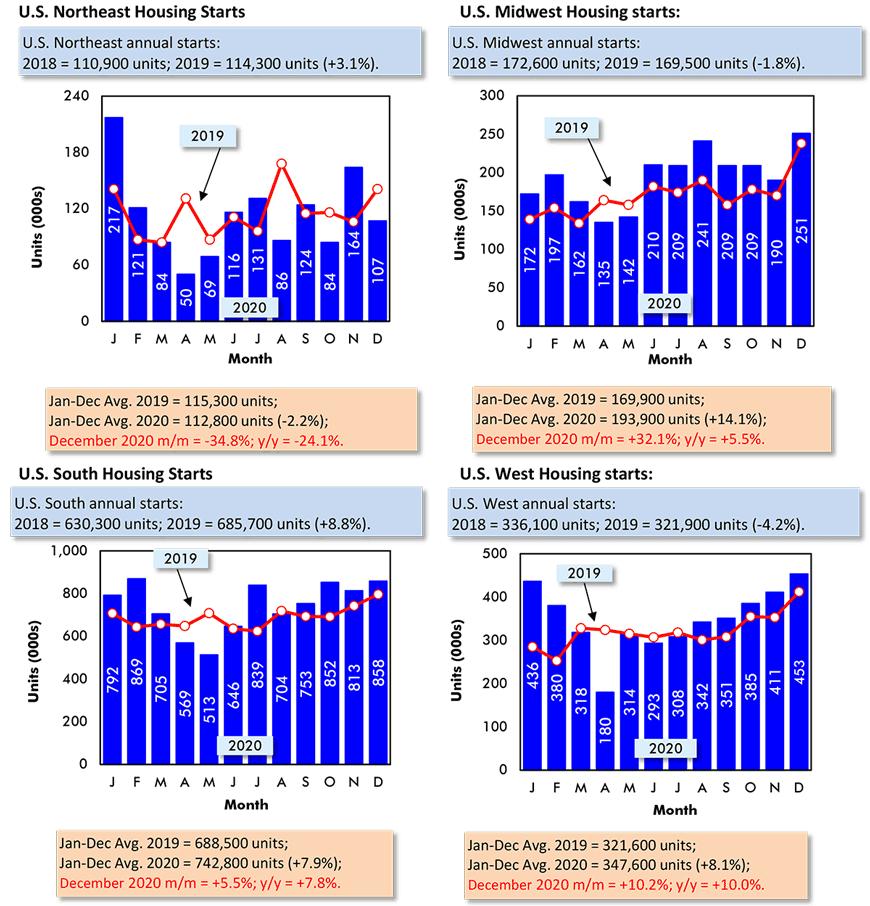 Northeast: December 2020 m/m = -34.8%; y/y = -24.1%; Midwest: December 2020 m/m = +32.1%; y/y = +5.5%;  South: December 2020 m/m = +5.5%; y/y = +7.8%; West: December 2020 m/m = +10.2%; y/y = +10.0%.