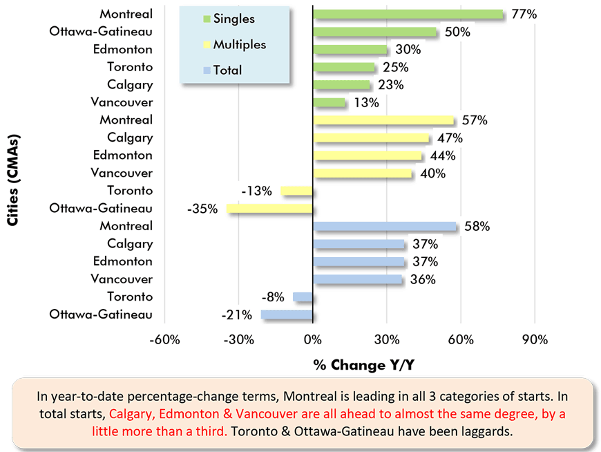 In year-to-date percentage-change terms, Montreal is leading in all 3 categories of starts. In total starts, Calgary, Edmonton & Vancouver are all ahead to almost the same degree, by a little more than a third. Toronto & Ottawa-Gatineau have been laggards.