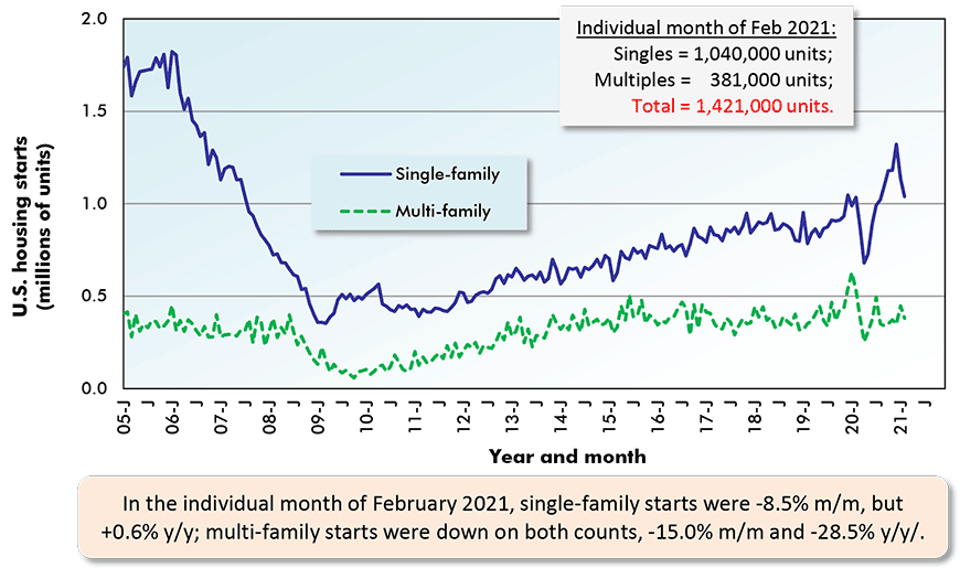 In the individual month of February 2021, single-family starts were -8.5% m/m, but +0.6% y/y; multi-family starts were down on both counts, -15.0% m/m and -28.5% y/y/.