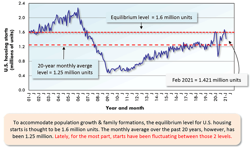 To accommodate population growth & family formations, the equilibrium level for U.S. housing starts is thought to be 1.6 million units. The monthly average over the past 20 years, however, has been 1.25 million. Lately, for the most part, starts have been fluctuating between those 2 levels.