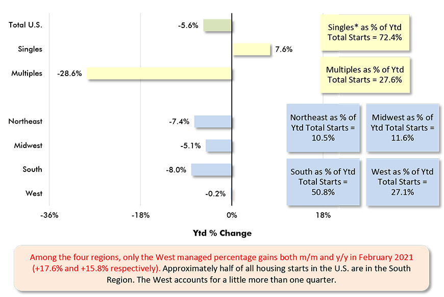 Among the four regions, only the West managed percentage gains both m/m and y/y in February 2021 (+17.6% and +15.8% respectively). Approximately half of all housing starts in the U.S. are in the South Region. The West accounts for a little more than one quarter.