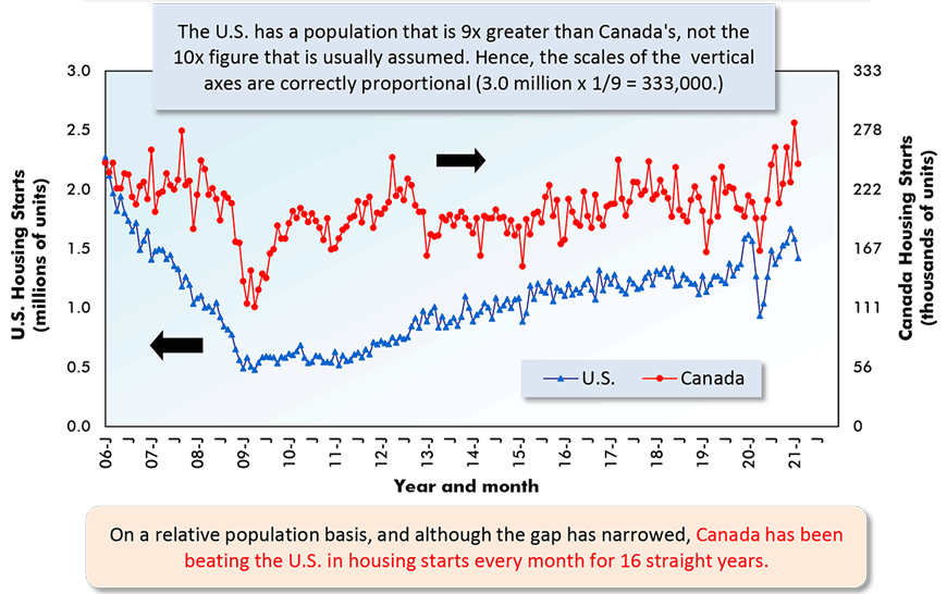 On a relative population basis, and although the gap has narrowed, Canada has been beating the U.S. in housing starts every month for 16 straight years.