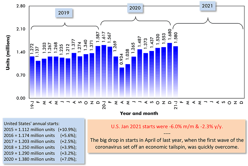U.S. Jan 2021 starts were -6.0% m/m & -2.3% y/y.