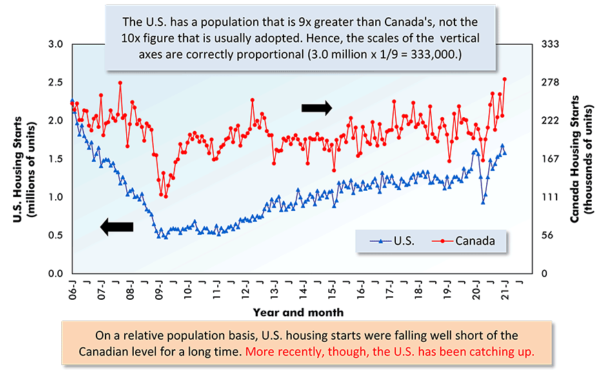 On a relative population basis, U.S. housing starts were falling well short of the Canadian level for a long time. More recently, though, the U.S. has been catching up.