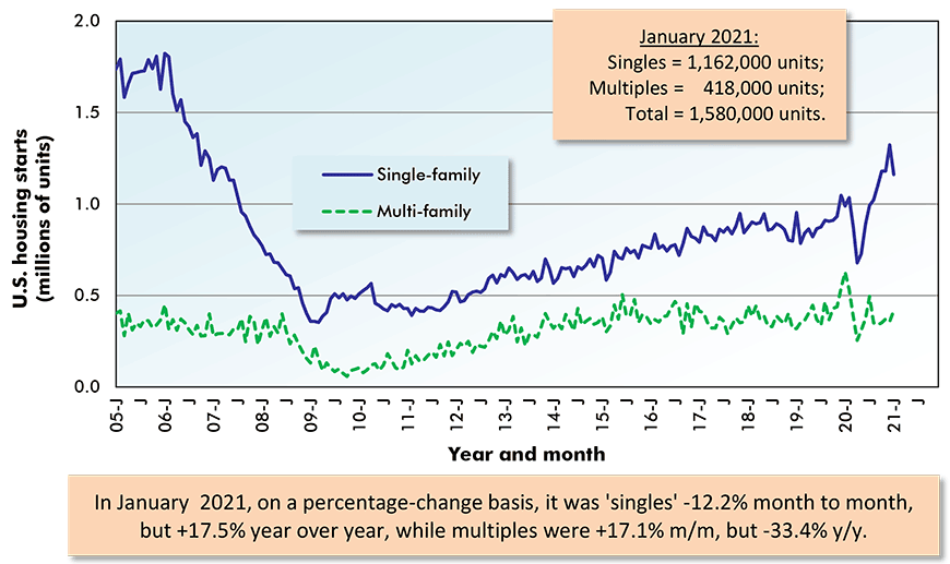 In January  2021, on a percentage-change basis, it was 'singles' -12.2% month to month, but +17.5% year over year, while multiples were +17.1% m/m, but -33.4% y/y.