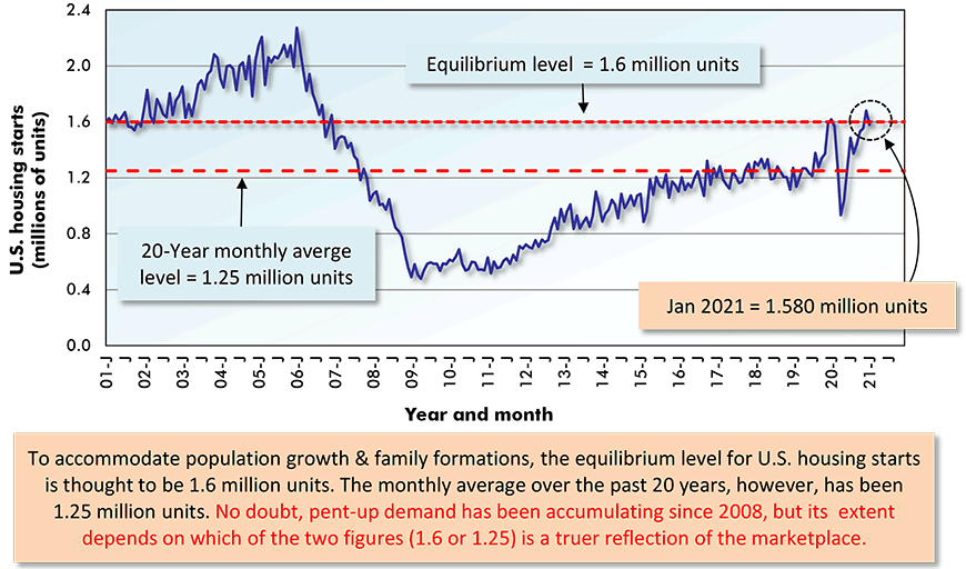 To accommodate population growth & family formations, the equilibrium level for U.S. housing starts is thought to be 1.6 million units.