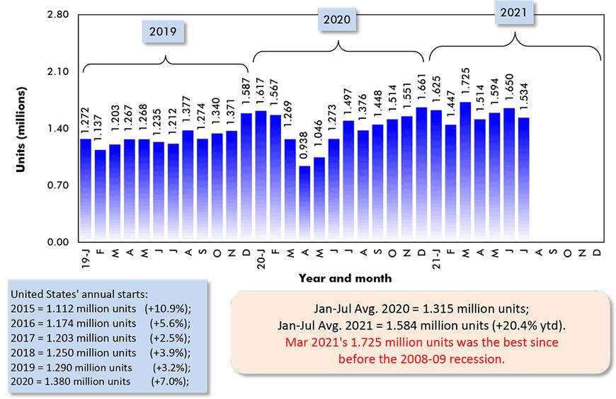 Jan-Jul Avg. 2020 = 1.315 million units; Jan-Jul Avg. 2021 = 1.584 million units (+20.4% ytd).