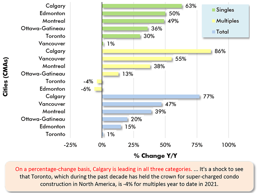 On a percentage-change basis, Calgary is leading in all three categories. ... It's a shock to see that Toronto, which during the past decade has held the crown for super-charged condo construction in North America, is -4% for multiples year to date in 2021.