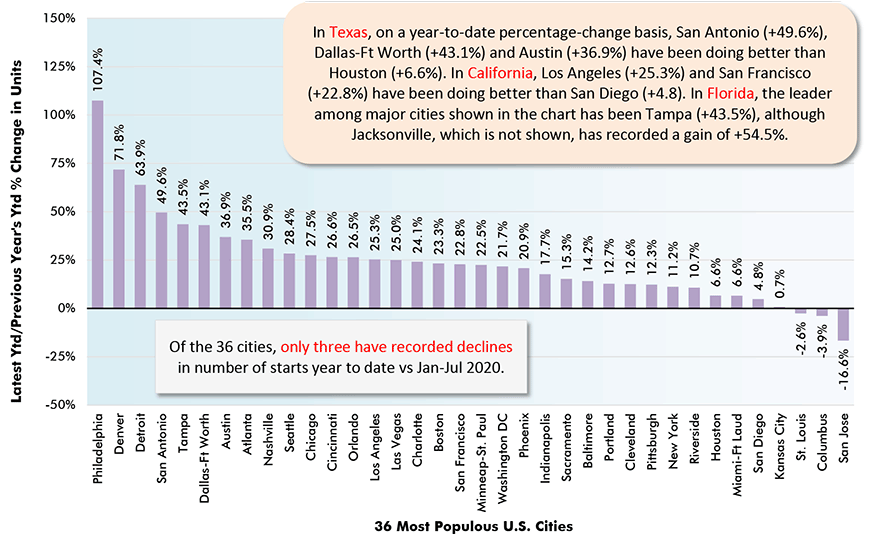 In Texas, on a year-to-date percentage-change basis, San Antonio (+49.6%), Dallas-Ft Worth (+43.1%) and Austin (+36.9%) have been doing better than Houston (+6.6%). In California, Los Angeles (+25.3%) and San Francisco (+22.8%) have been doing better than San Diego (+4.8). In Florida, the leader among major cities shown in the chart has been Tampa (+43.5%), although Jacksonville, which is not shown, has recorded a gain of +54.5%.