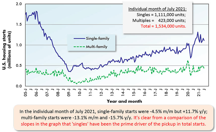 In the individual month of July 2021, single-family starts were -4.5% m/m but +11.7% y/y; multi-family starts were -13.1% m/m and -15.7% y/y. It's clear from a comparison of the slopes in the graph that 'singles' have been the prime driver of the pickup in total starts.