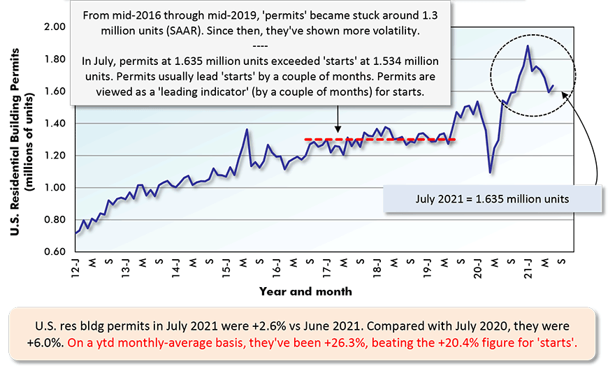 U.S. res bldg permits in July 2021 were +2.6% vs June 2021. Compared with July 2020, they were +6.0%. On a ytd monthly-average basis, they've been +26.3%, beating the +20.4% figure for 'starts'.