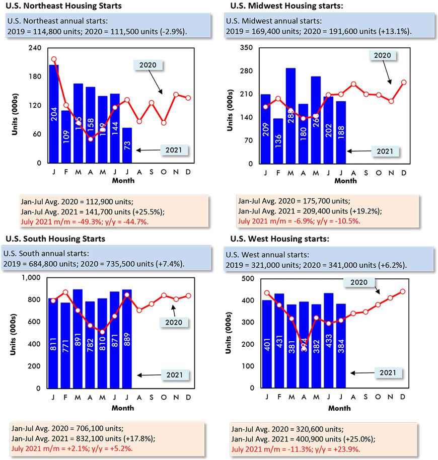 Northeast: July 2021 m/m = -49.3%; Midwest: m/m = -6.9%; South: m/m = +2.1%; West: m/m = -11.3%