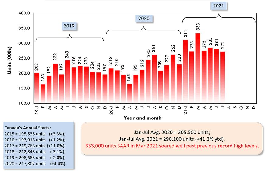 Jan-Jul Avg. 2020 = 205,500 units; Jan-Jul Avg. 2021 = 290,100 units (+41.2% ytd).
