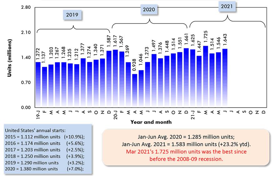 Jan-Jun Avg. 2020 = 1.285 million units; Jan-Jun Avg. 2021 = 1.583 million units (+23.2% ytd).