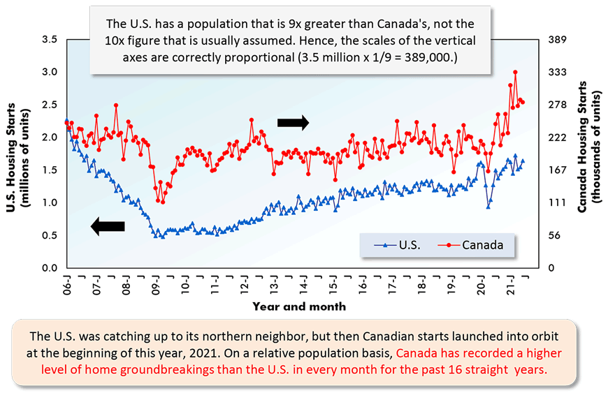 The U.S. was catching up to its northern neighbor, but then Canadian starts launched into orbit at the beginning of this year, 2021. On a relative population basis, Canada has recorded a higher level of home groundbreakings than the U.S. in every month for the past 16 straight years.