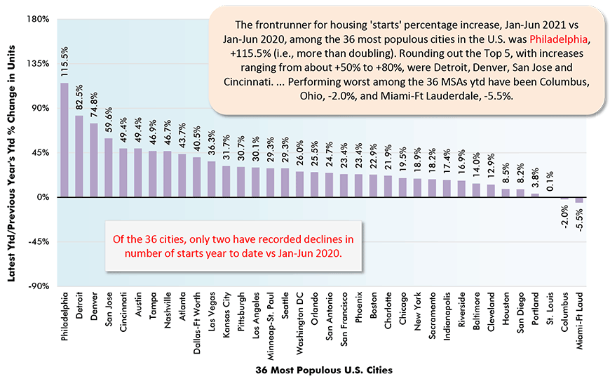 The frontrunner for housing 'starts' percentage increase, Jan-Jun 2021 vs Jan-Jun 2020, among the 36 most populous cities in the U.S. was Philadelphia, +115.5% (i.e., more than doubling). Rounding out the Top 5, with increases ranging from about +50% to +80%, were Detroit, Denver, San Jose and Cincinnati. ... Performing worst among the 36 MSAs ytd have been Columbus, Ohio, -2.0%, and Miami-Ft Lauderdale, -5.5%.
