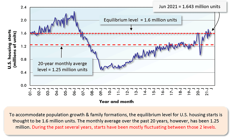 To accommodate population growth & family formations, the equilibrium level for U.S. housing starts is thought to be 1.6 million units. The monthly average over the past 20 years, however, has been 1.25 million. During the past several years, starts have been mostly fluctuating between those 2 levels.