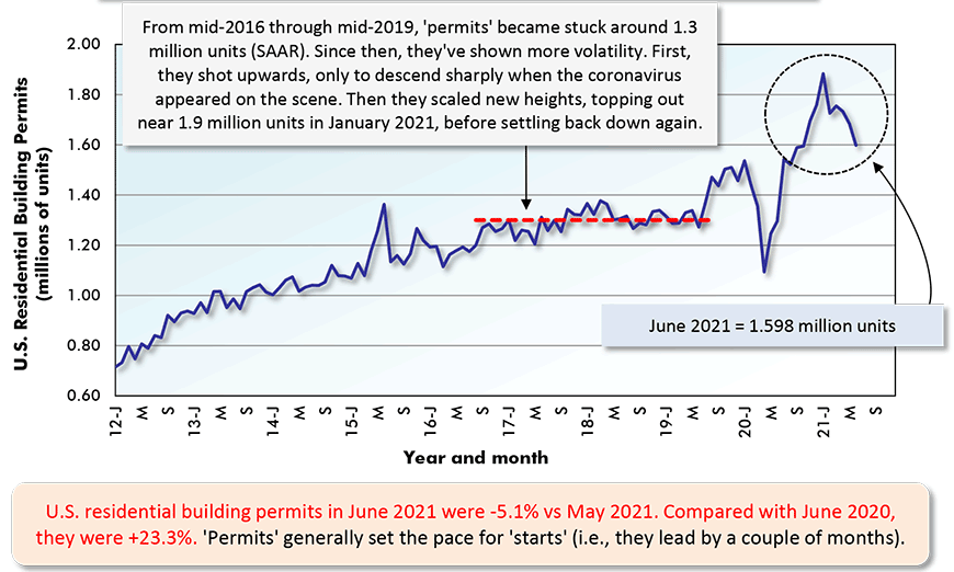 U.S. residential building permits in June 2021 were -5.1% vs May 2021. Compared with June 2020,  they were +23.3%. 'Permits' generally set the pace for 'starts' (i.e., they lead by a couple of months).
