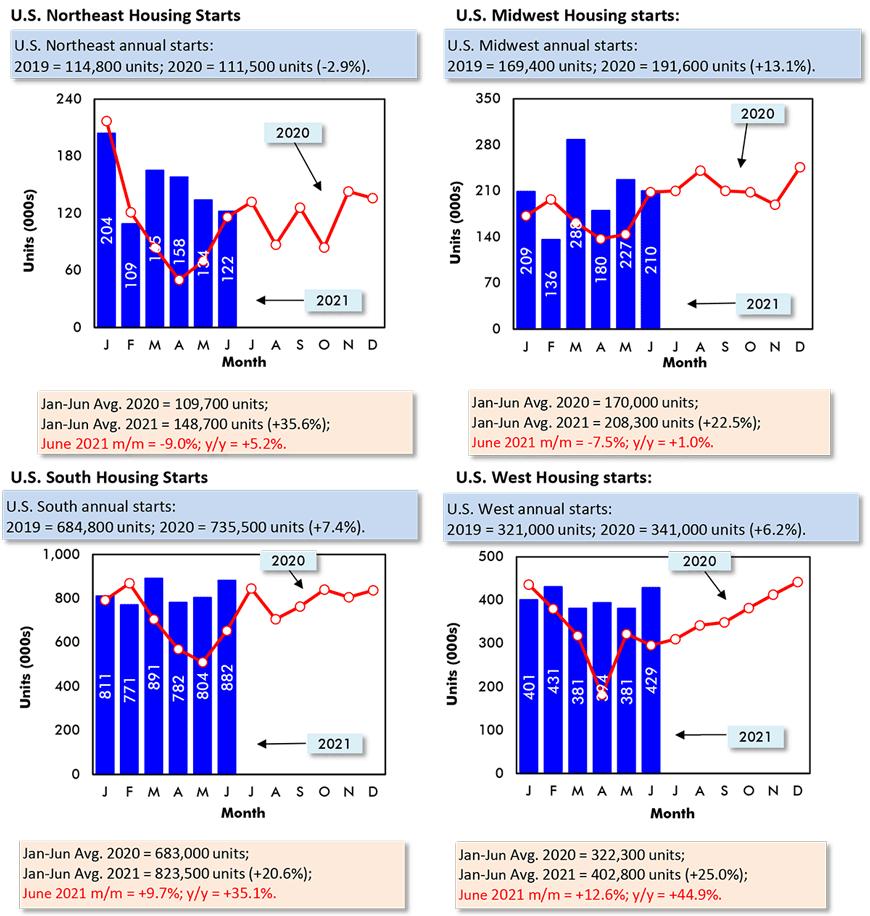Northeast: June 2021 m/m = -9.0%; Midwest: m/m = -7.5%; South: m/m = +9.7%; West: m/m = +12.6%