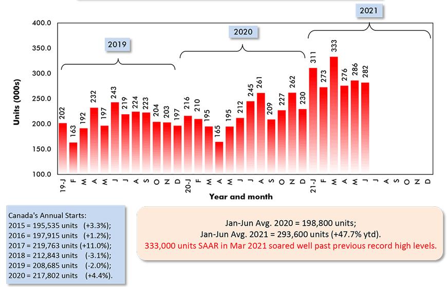 Jan-Jun Avg. 2020 = 198,800 units; Jan-Jun Avg. 2021 = 293,600 units (+47.7% ytd).