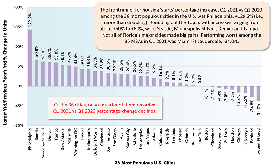 The frontrunner for housing 'starts' percentage increase, Q1 2021 vs Q1 2020, among the 36 most populous cities in the U.S. was Philadelphia, +129.2% (i.e., more than doubling). Rounding out the Top 5, with increases ranging from about +50% to +60%, were Seattle, Minneapolis-St Paul, Denver and Tampa. ... Not all of Florida's major cities made big gains. Performing worst among the 36 MSAs in Q1 2021 was Miami-Ft Lauderdale, -34.0%.