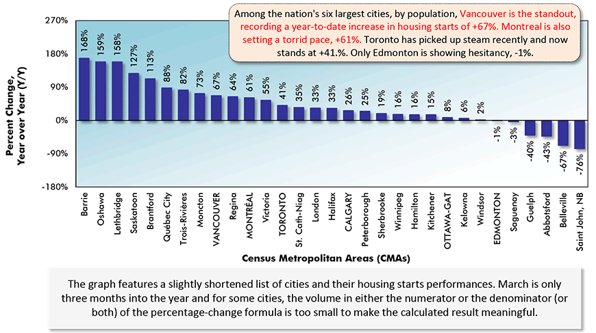 Among the nation's six largest cities, by population, Vancouver is the standout, recording a year-to-date increase in housing starts of +67%. Montreal is also setting a torrid pace, +61%. Toronto has picked up steam recently and now stands at +41.%. Only Edmonton is showing hesitancy, -1%.