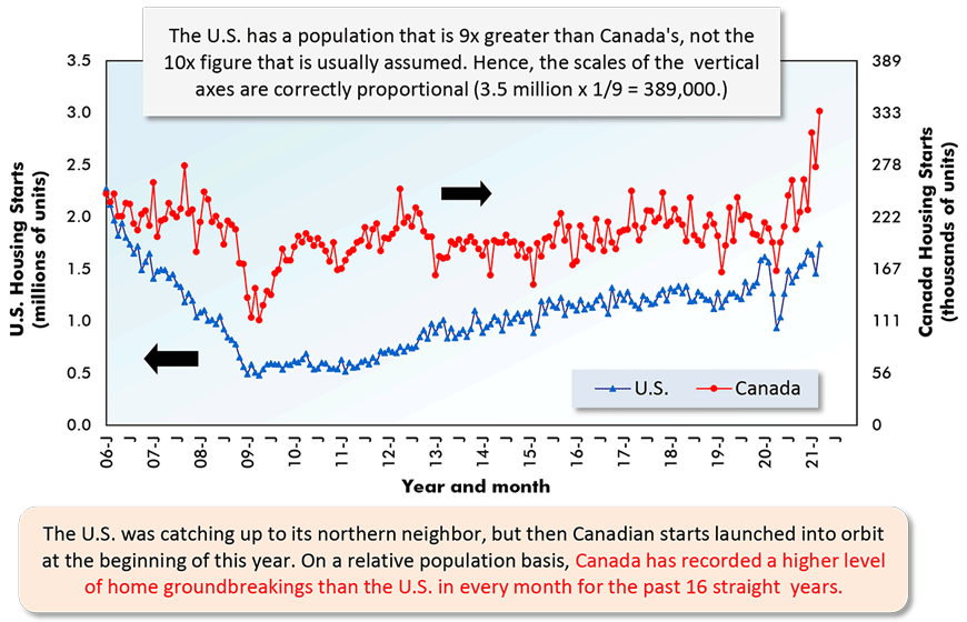 The U.S. was catching up to its northern neighbor, but then Canadian starts launched into orbit at the beginning of this year. On a relative population basis, Canada has recorded a higher level of home groundbreakings than the U.S. in every month for the past 16 straight  years.