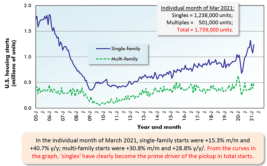 In the individual month of March 2021, single-family starts were +15.3% m/m and +40.7% y/y; multi-family starts were +30.8% m/m and +28.8% y/y/. From the curves in the graph, 'singles' have clearly become the prime driver of the pickup in total starts.
