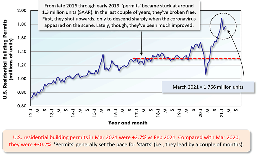 U.S. residential building permits in Mar 2021 were +2.7% vs Feb 2021. Compared with Mar 2020,  they were +30.2%. 'Permits' generally set the pace for 'starts' (i.e., they lead by a couple of months).