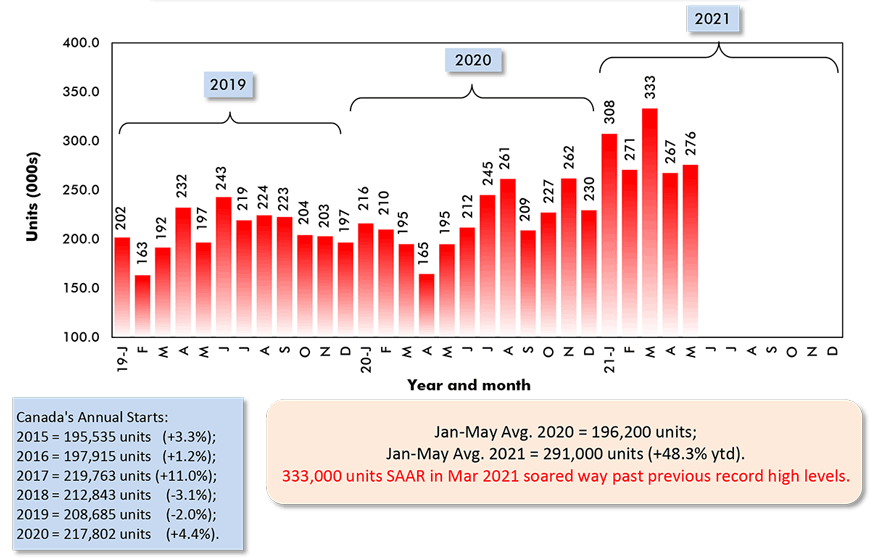 333,000 units SAAR in Mar 2021 soared way past previous record high levels.