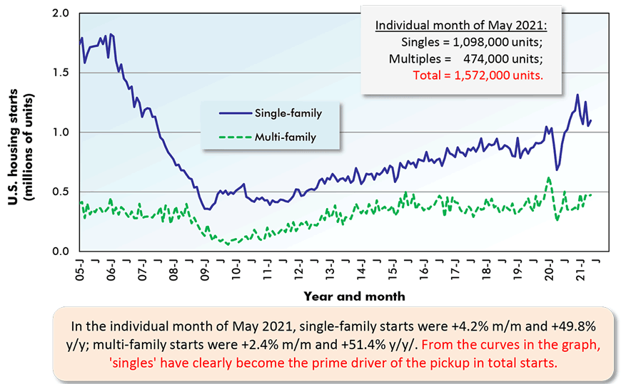 In the individual month of May 2021, single-family starts were +4.2% m/m and +49.8% y/y; multi-family starts were +2.4% m/m and +51.4% y/y. From the curves in the graph, 'singles' have clearly become the prime driver of the pickup in total starts.
