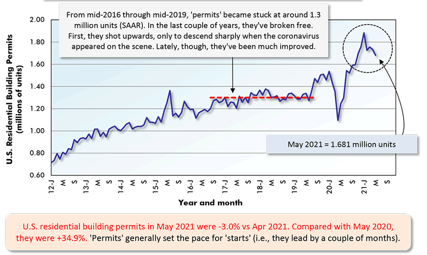 U.S. residential building permits in May 2021 were -3.0% vs Apr 2021. Compared with May 2020,  they were +34.9%. 'Permits' generally set the pace for 'starts' (i.e., they lead by a couple of months).