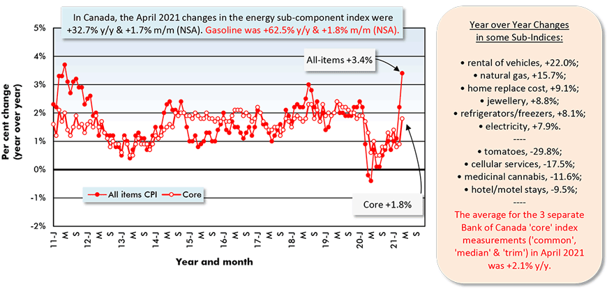 In Canada, the April 2021 changes in the energy sub-component index were +32.7% y/y & +1.7% m/m (NSA). Gasoline was +62.5% y/y & +1.8% m/m (NSA).