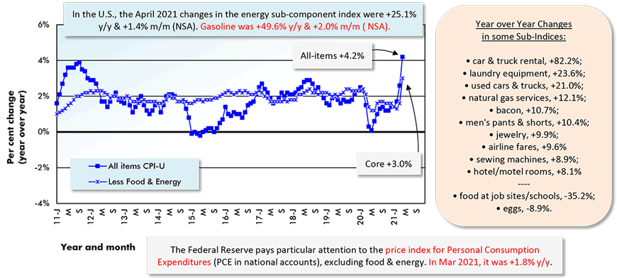 In the U.S., the April 2021 changes in the energy sub-component index were +25.1% y/y & +1.4% m/m (NSA). Gasoline was +49.6% y/y & +2.0% m/m ( NSA).