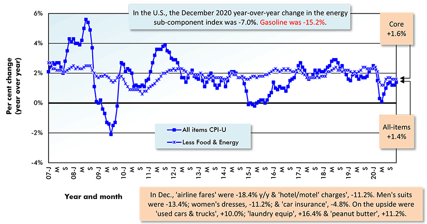 In the U.S., the December 2020 year-over-year change in the energy sub-component index was -7.0%. Gasoline was -15.2%.