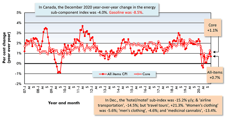 In Canada, the December 2020 year-over-year change in the energy sub-component index was -4.0%. Gasoline was -8.5%.