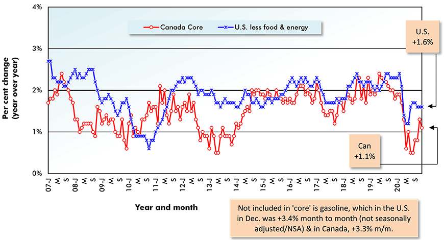 Not included in 'core' is gasoline, which in the U.S. in Dec. was +3.4% month to month (not seasonally adjusted/NSA) & in Canada, +3.3% m/m.