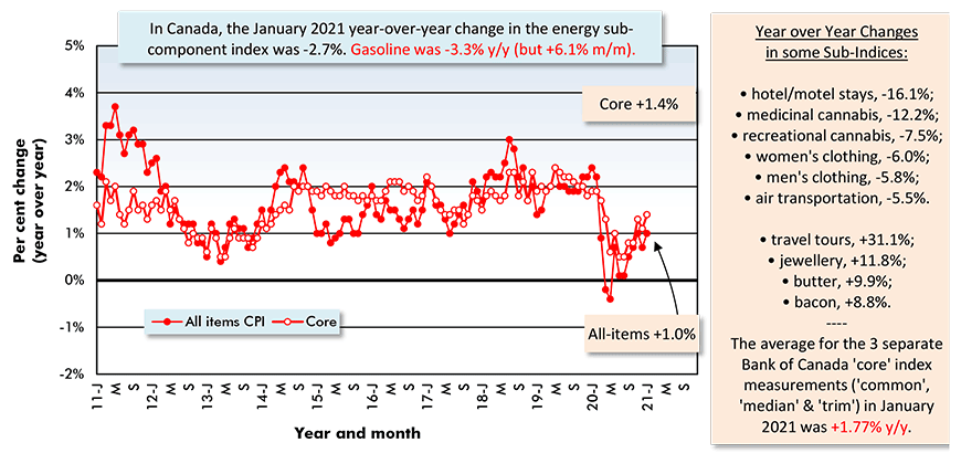 In Canada, the January 2021 year-over-year change in the energy sub-component index was -2.7%. Gasoline was -3.3% y/y (but +6.1% m/m).