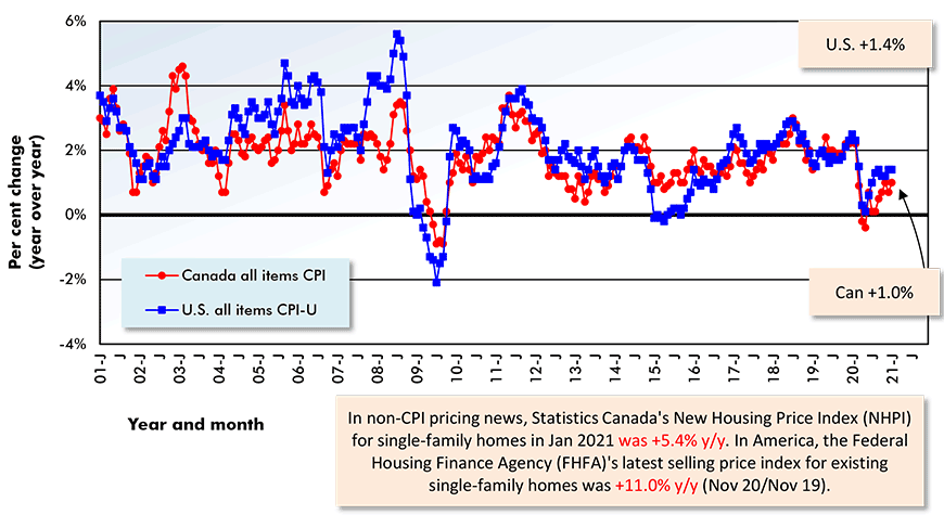 In non-CPI pricing news, Statistics Canada's New Housing Price Index (NHPI) for single-family homes in Jan 2021 was +5.4% y/y. In America, the Federal Housing Finance Agency (FHFA)'s latest selling price index for existing single-family homes was +11.0% y/y (Nov 20/Nov 19).