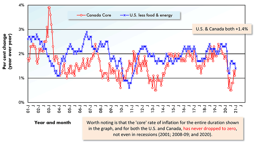 Worth noting is that the 'core' rate of inflation for the entire duration shown in the graph, and for both the U.S. and Canada, has never dropped to zero, not even in recessions (2001; 2008-09; and 2020).