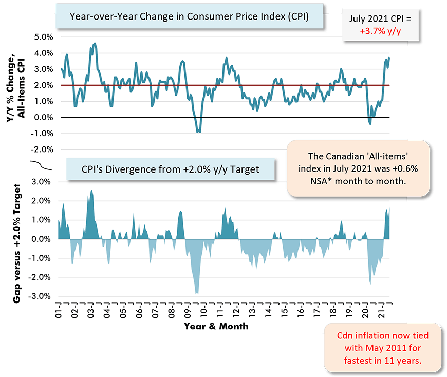 The Canadian 'All-items' index in July 2021 was +0.6% NSA* month to month.