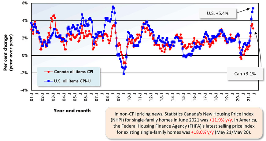 In non-CPI pricing news, Statistics Canada's New Housing Price Index (NHPI) for single-family homes in June 2021 was +11.9% y/y. In America, the Federal Housing Finance Agency (FHFA)'s latest selling price index for existing single-family homes was +18.0% y/y (May 21/May 20).