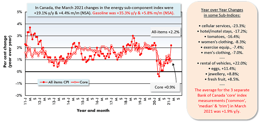 In Canada, the March 2021 changes in the energy sub-component index were +19.1% y/y & +4.4% m/m (NSA). Gasoline was +35.3% y/y & +5.8% m/m (NSA).