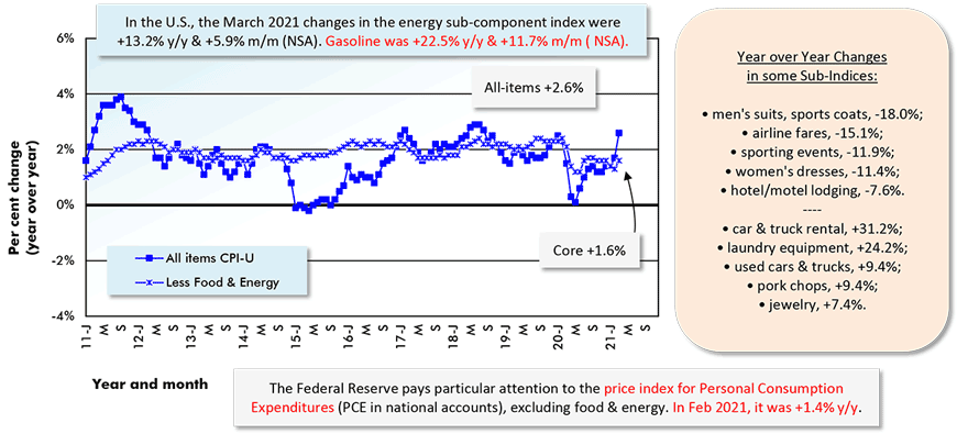 In the U.S., the March 2021 changes in the energy sub-component index were +13.2% y/y & +5.9% m/m (NSA). Gasoline was +22.5% y/y & +11.7% m/m ( NSA).